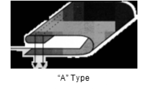 """A"" Type"